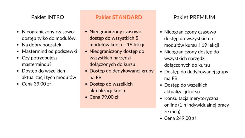Porównanie pakietów STANDARD